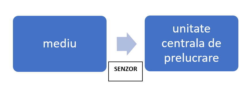 Senzori si actuatoare - Partea I